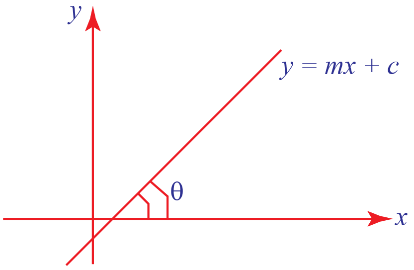 straight line slope and y intercept form
