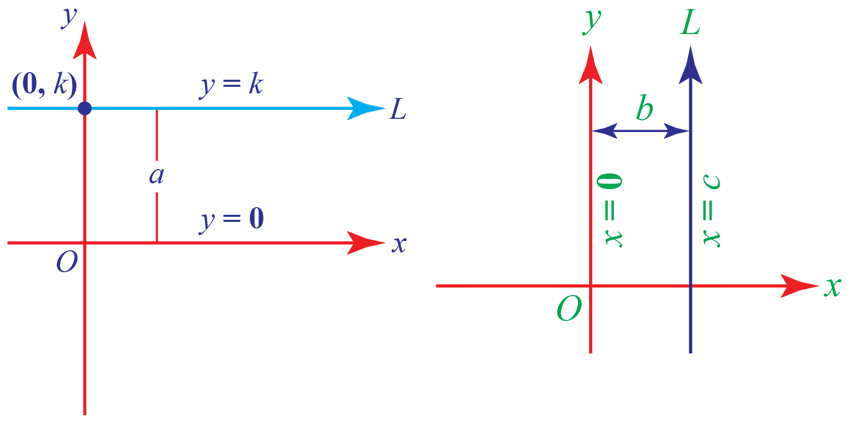 line parallel to x axis and y axis