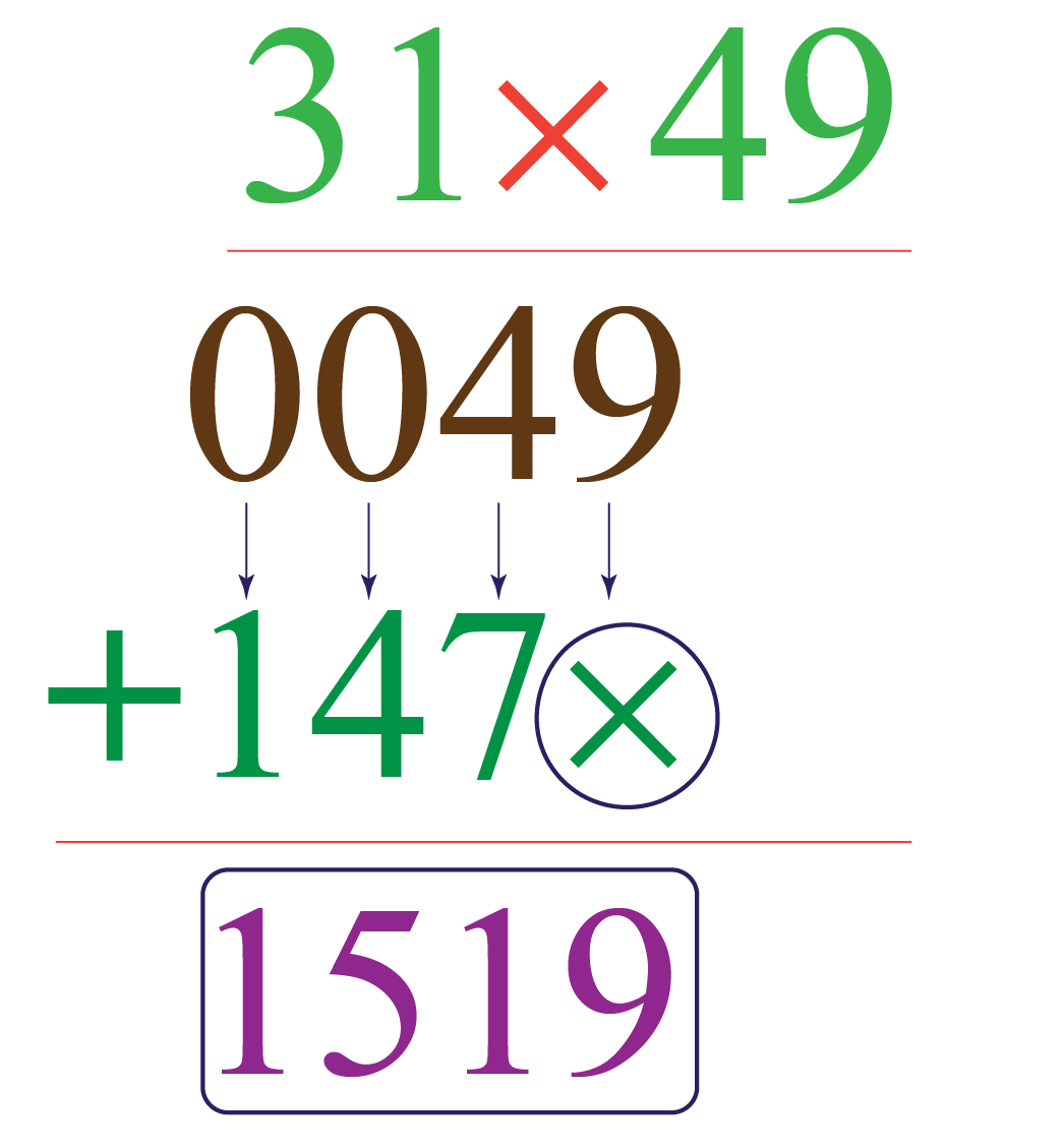 multiplication of numbers