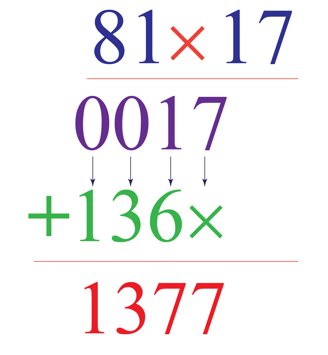 multiplication of two numbers