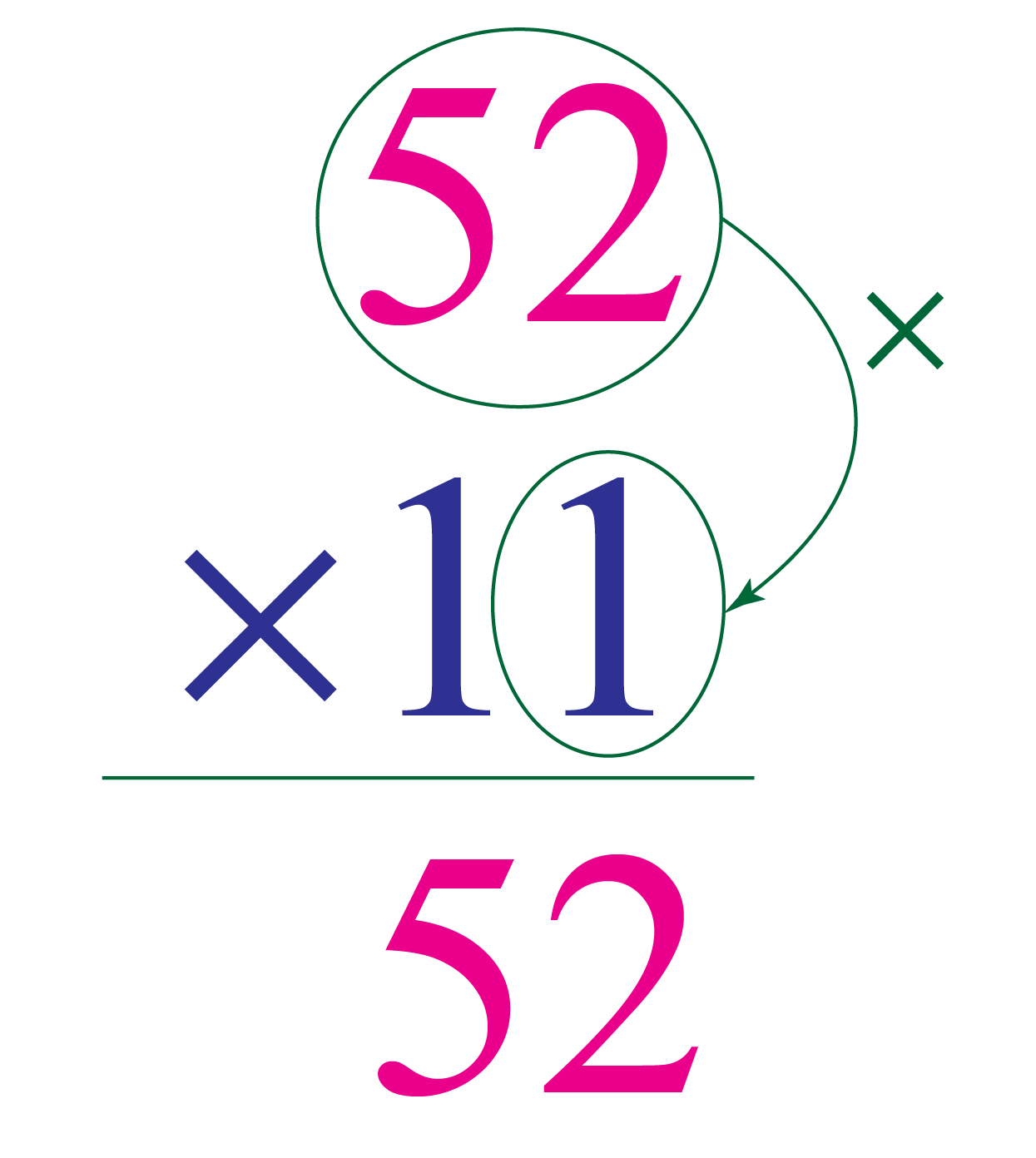 column method of multiplication