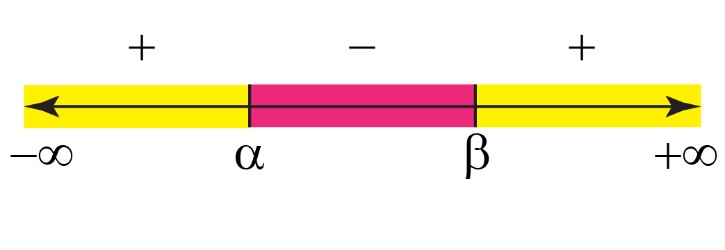 number line method to solve quadratic inequality