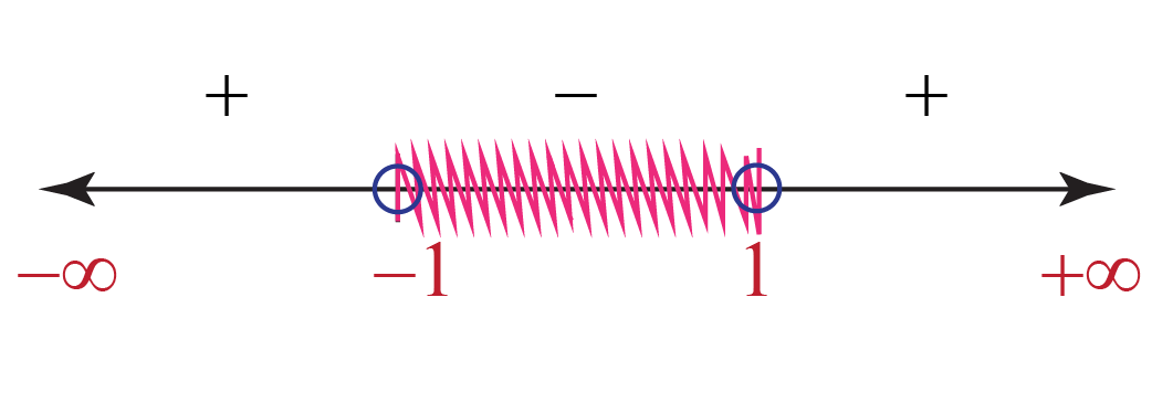 range of values of x