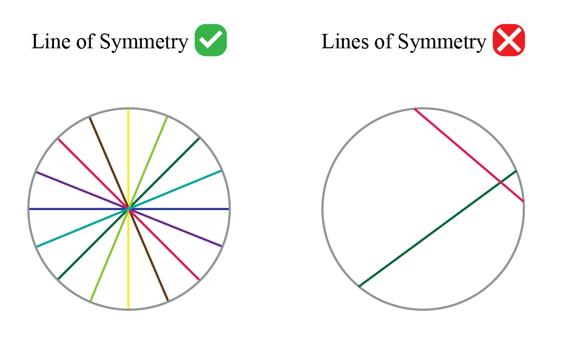 lines of symmetry in a circle