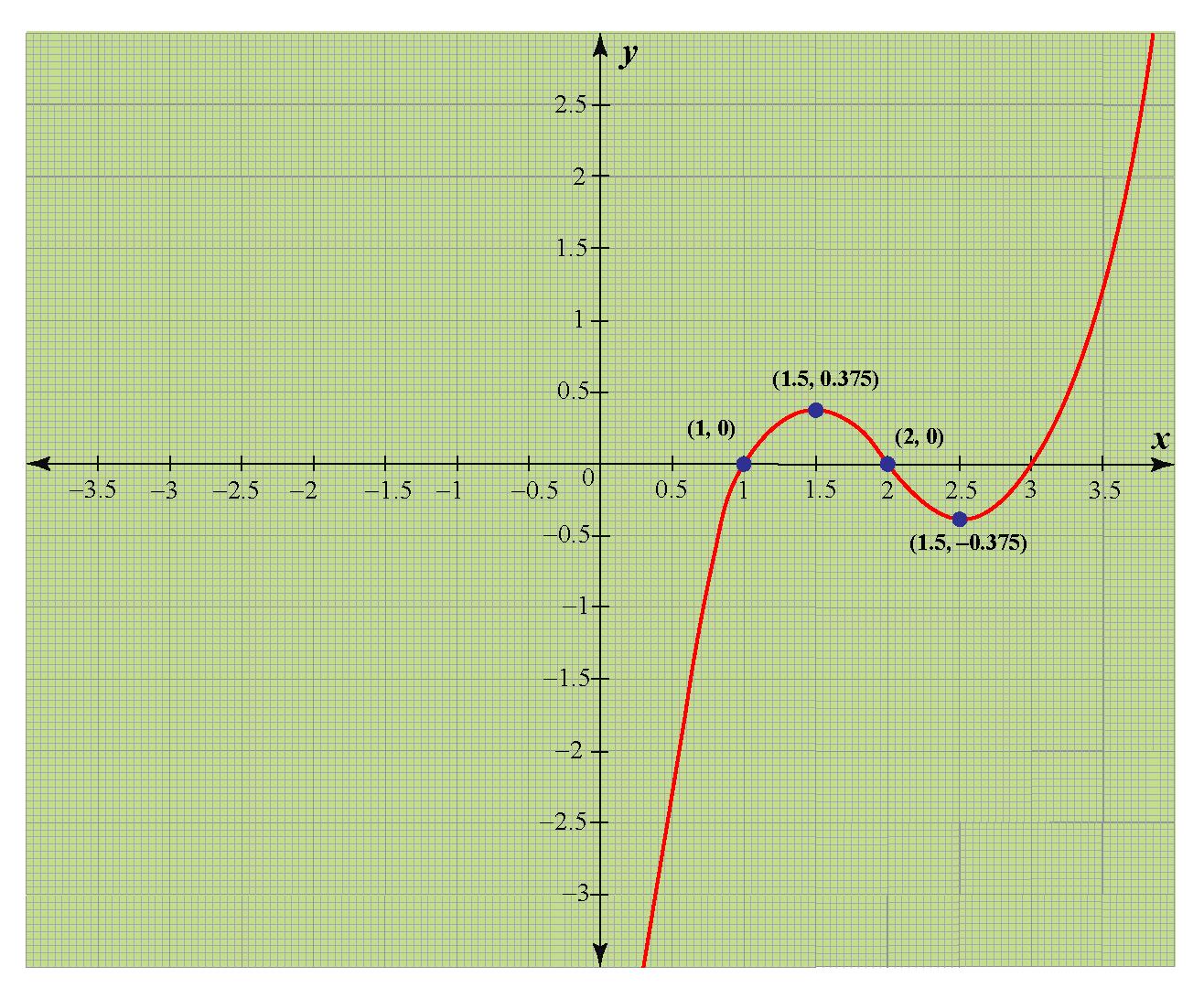 graph of y = P(x)