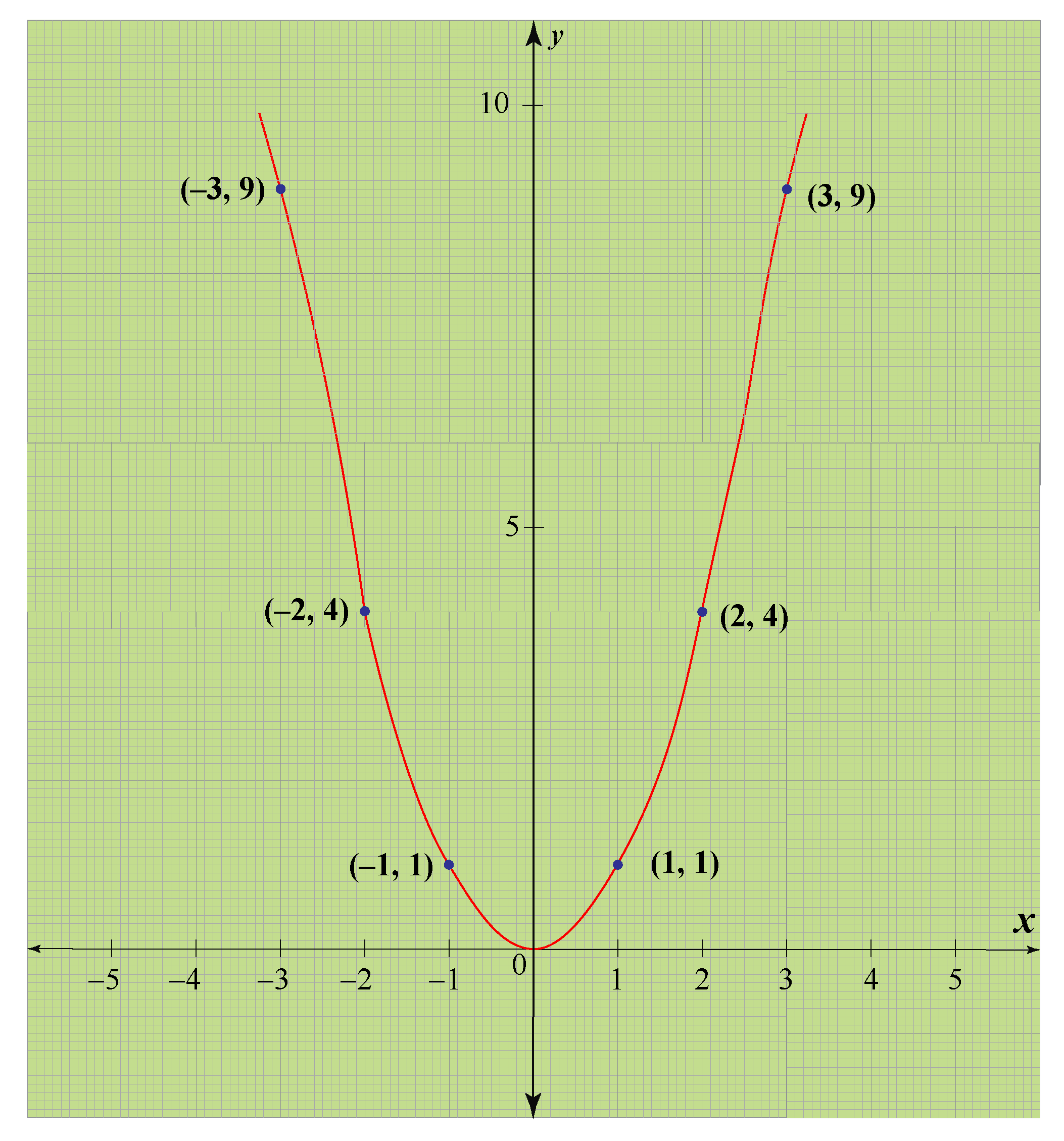 graph of y = x square