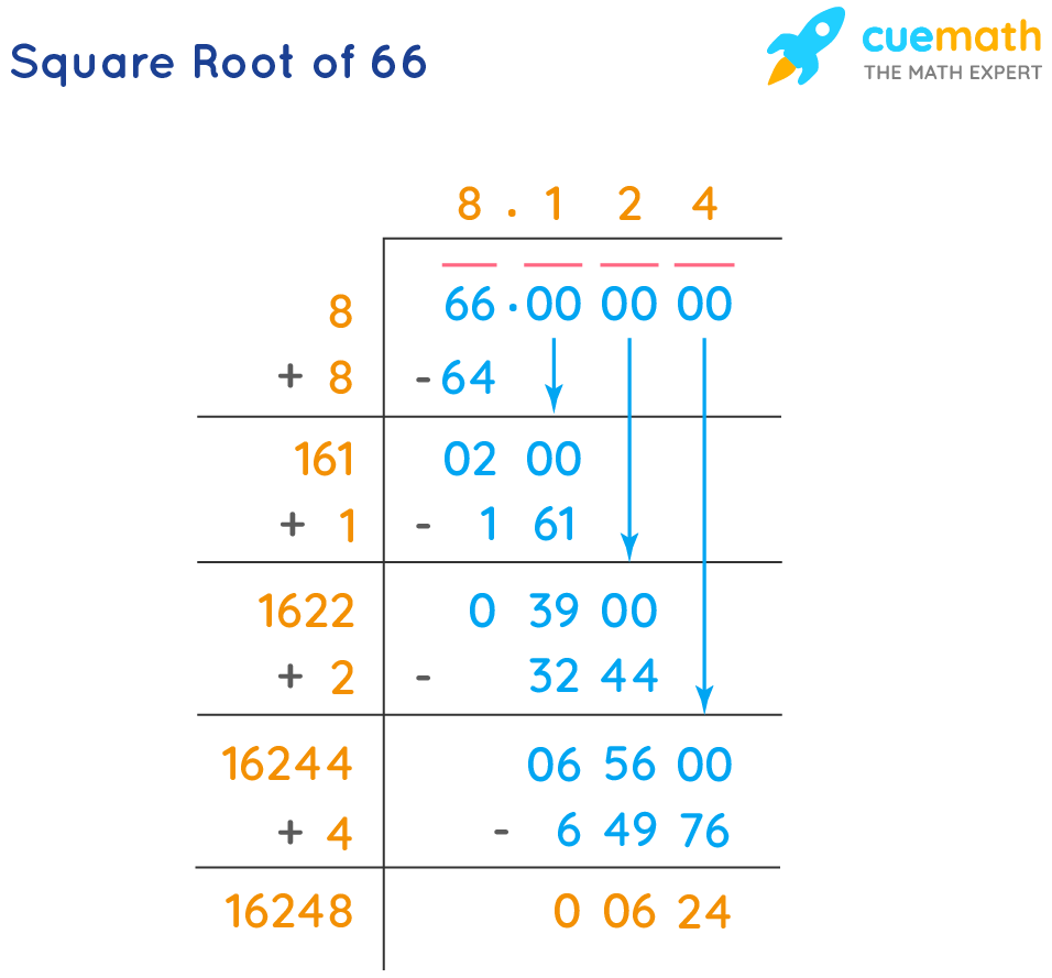 Square Root of 66
