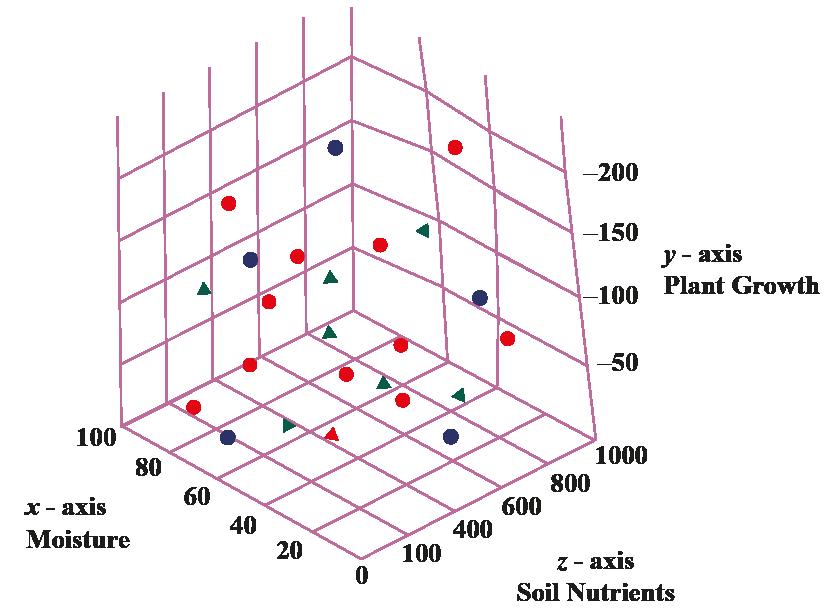 3 Dimensional Scatter Plot