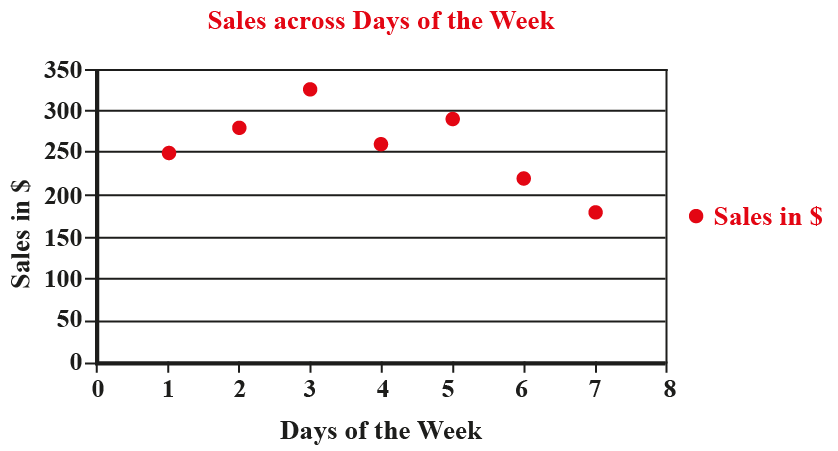 Scatter plot showing sales across days of the week