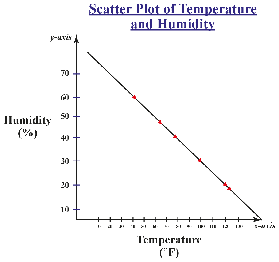 Scatter plot of temperature and humidity