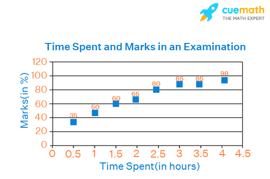 Scatter plot of Time vs Marks of Students