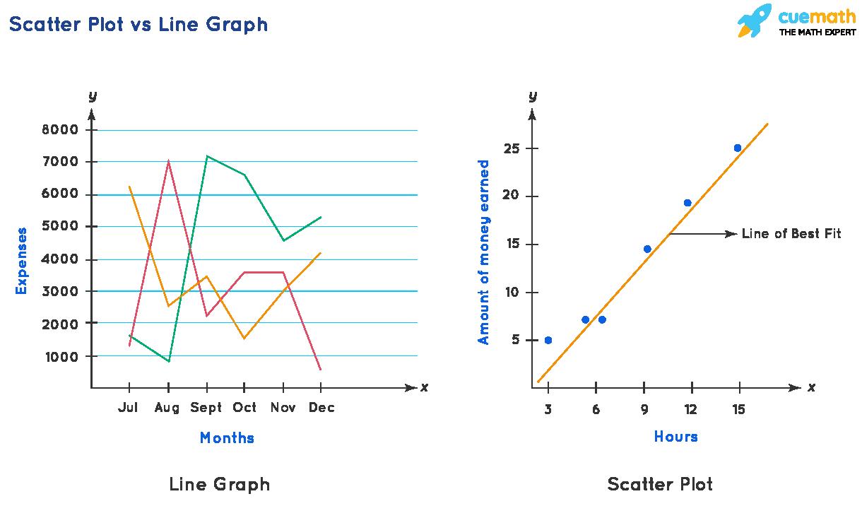 Scatter Plot vs Line Graph