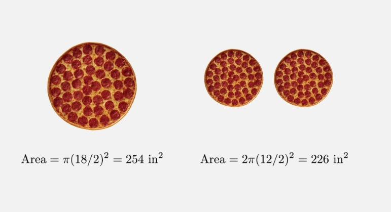 area of pizza