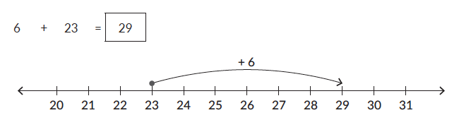 Visualising addition using a number line