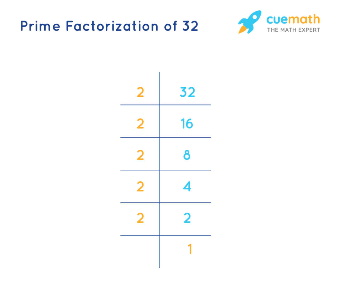 prime factorization of 32