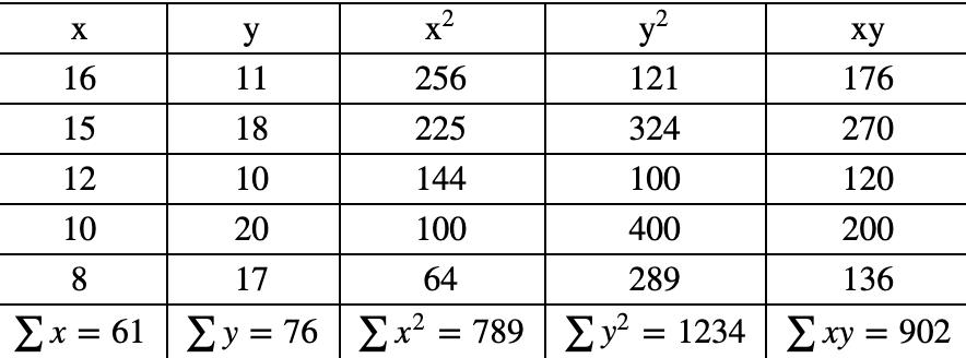 pearson formula table
