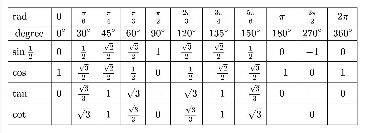 Trigonometric table