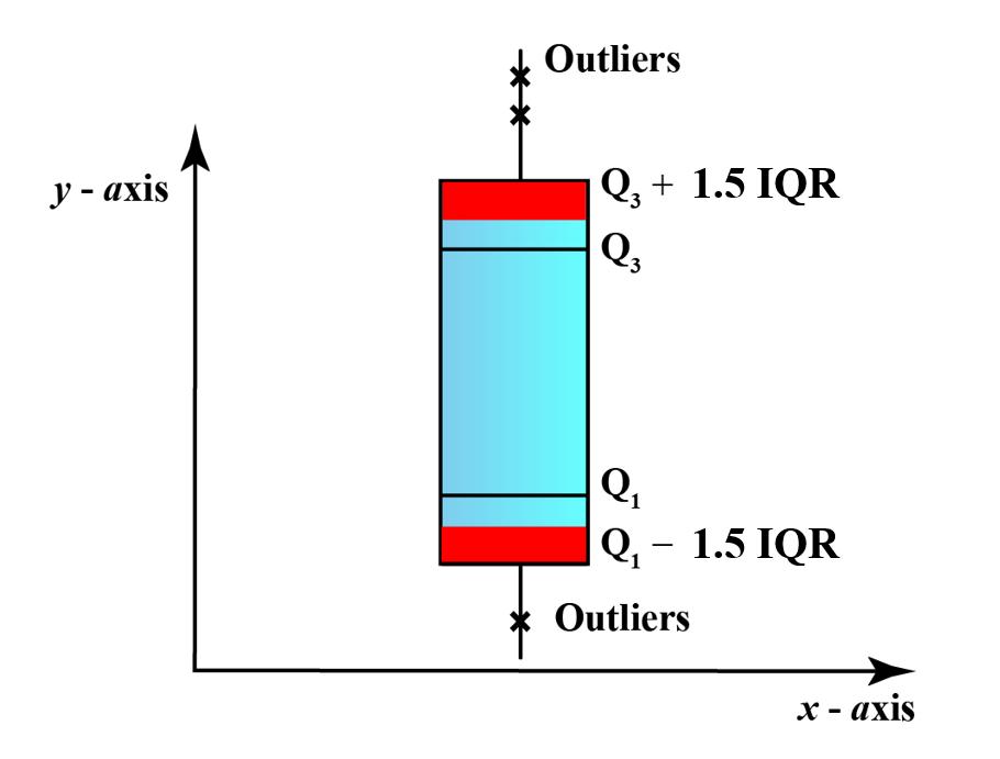 Box Plot for Outlier representation