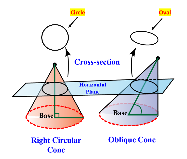 Right circular vs oblique cone