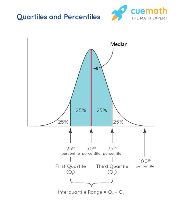 Quartiles and Percentiles