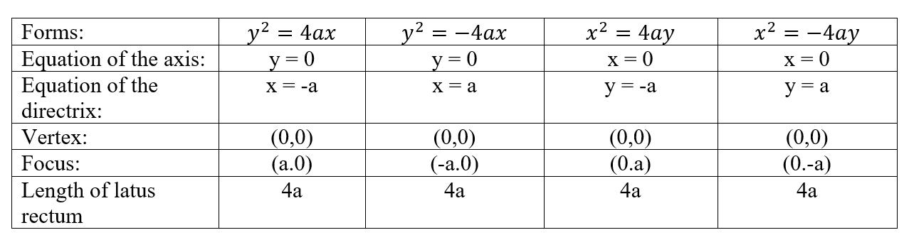 Four forms of parabola and their formulas