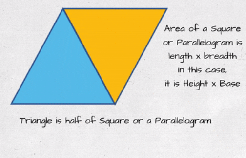Area of triangle from the area of rectangle proof