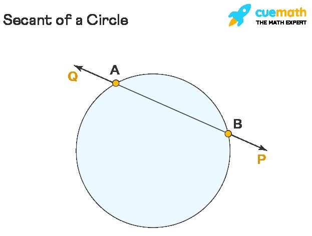 Parts of Circle - Secant