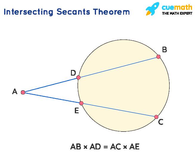 Intersecting secants theorem