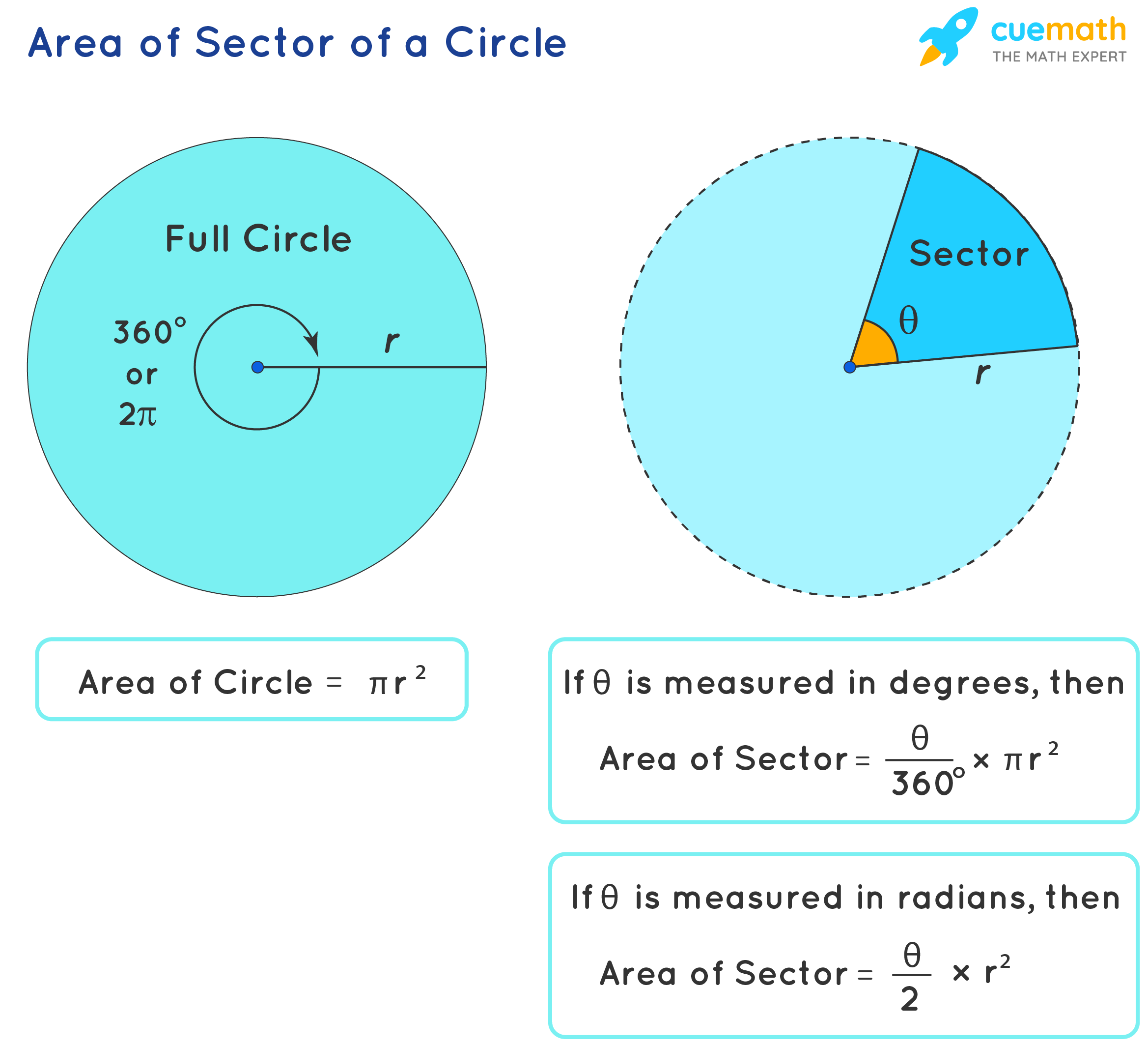Sector of a circle image showing Area of a sector formulas