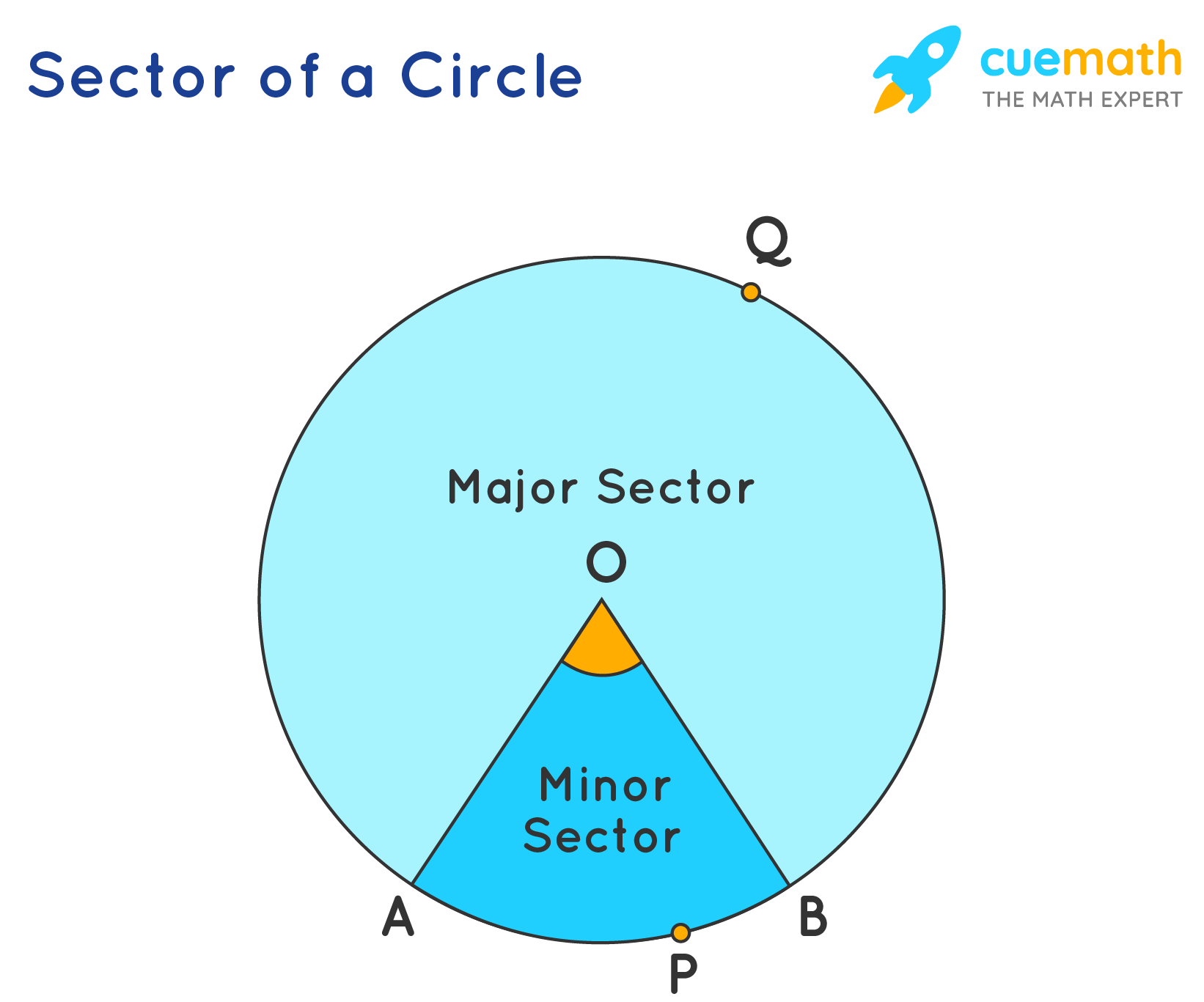 Sector of a circle image showing major sector and minor sector.