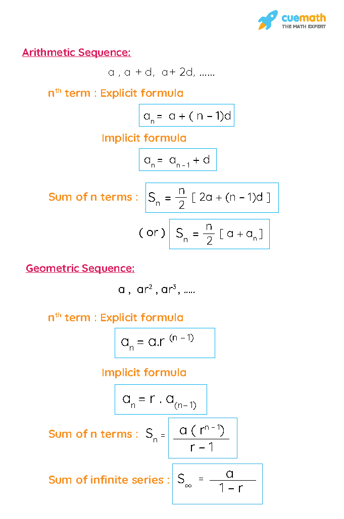 Sequence Formulas: nth term and sum of n terms formulas of arithmetic sequence and geometric sequence. They include both implicit and explicit formulas of sequences