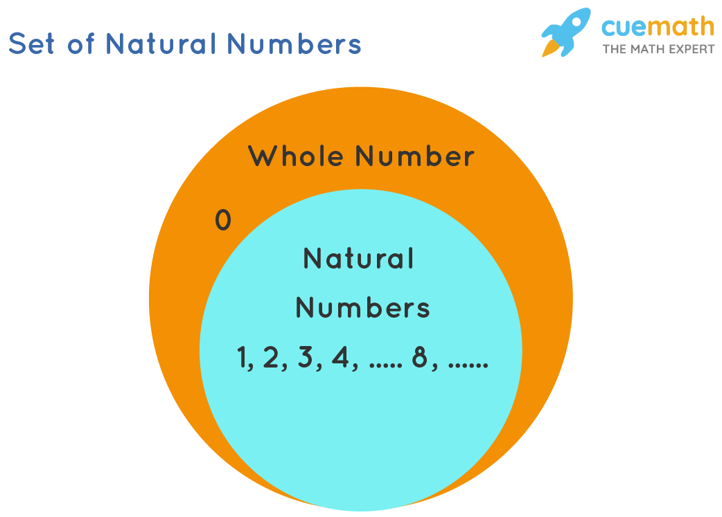 Set of Natural Numbers
