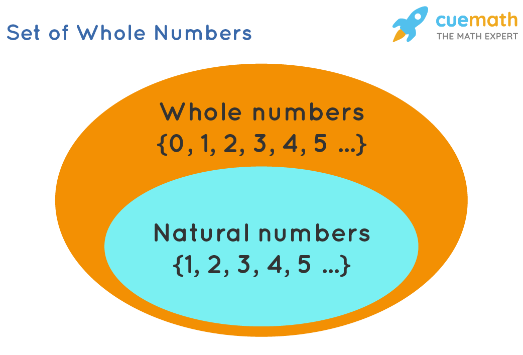 Set of Whole Numbers