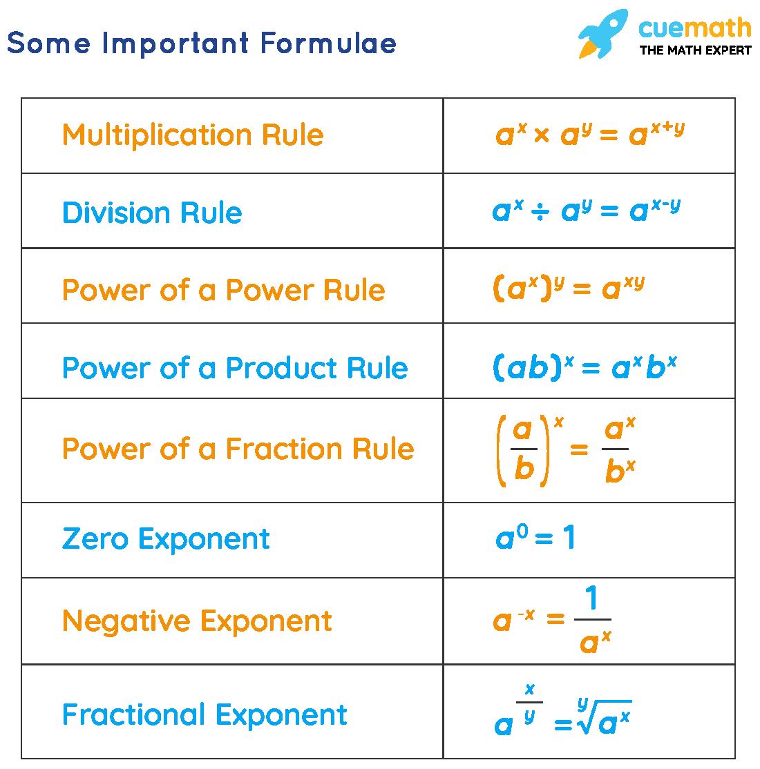 exponents formula