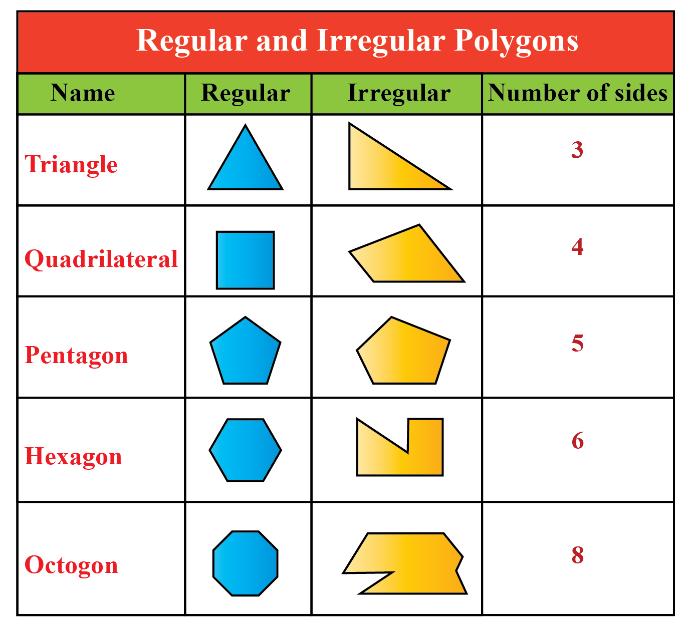 Regular and Irregular Polygon table  along with figures and number of sides