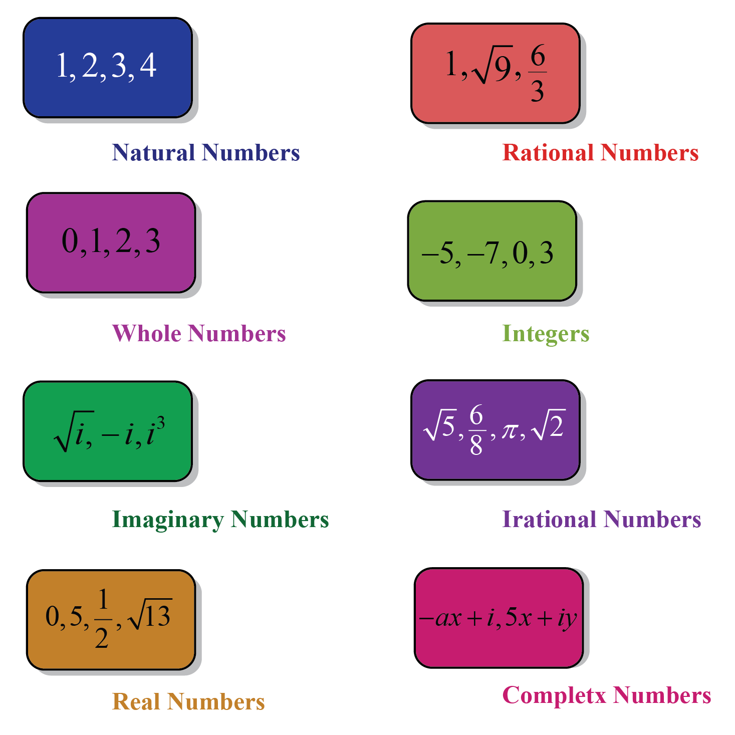 Natural numbers, Rational Numbers, Whole Numbers, Integers, Imaginary, irrational, Real and Complex Numbers