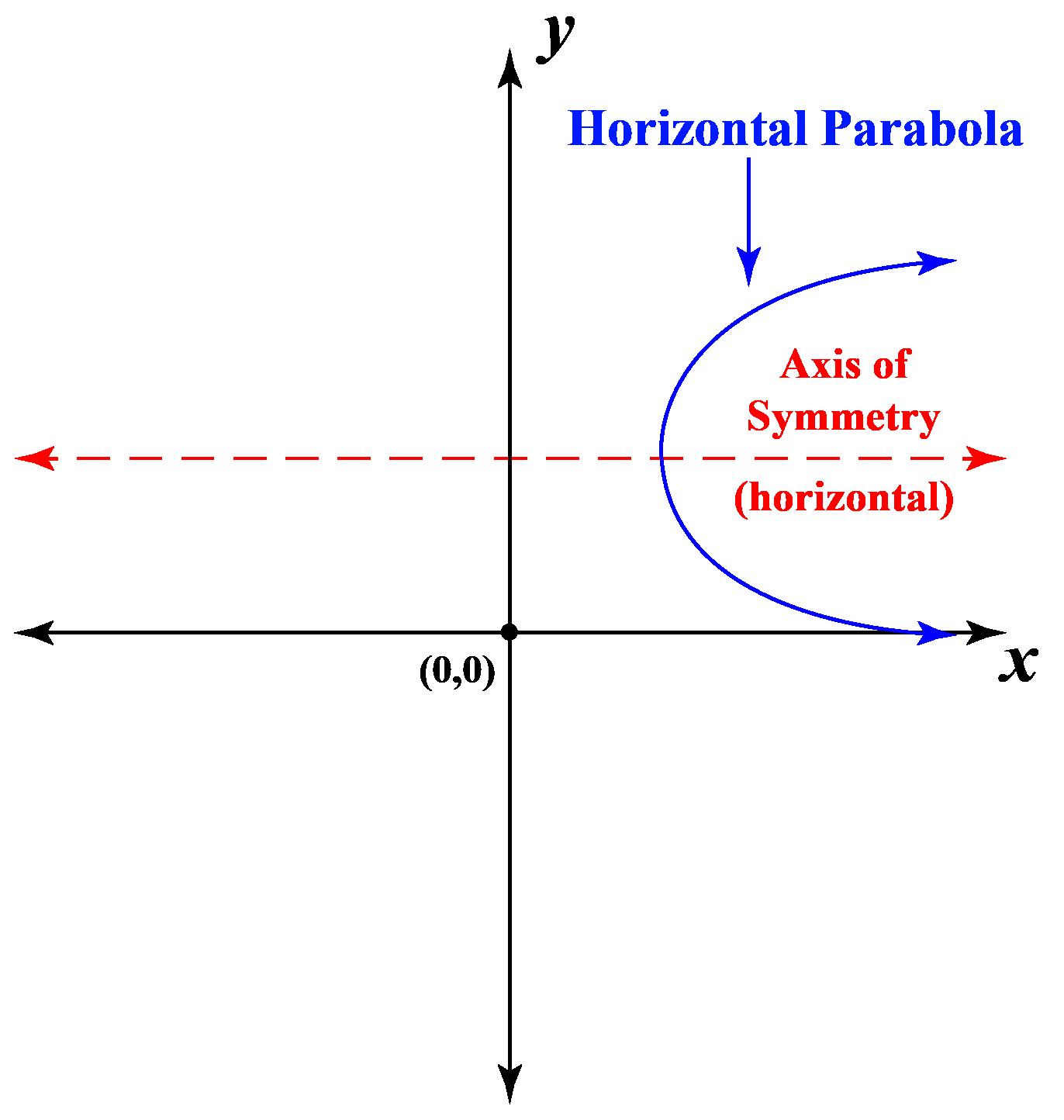 Axis of symmetry of a horizontal parabola