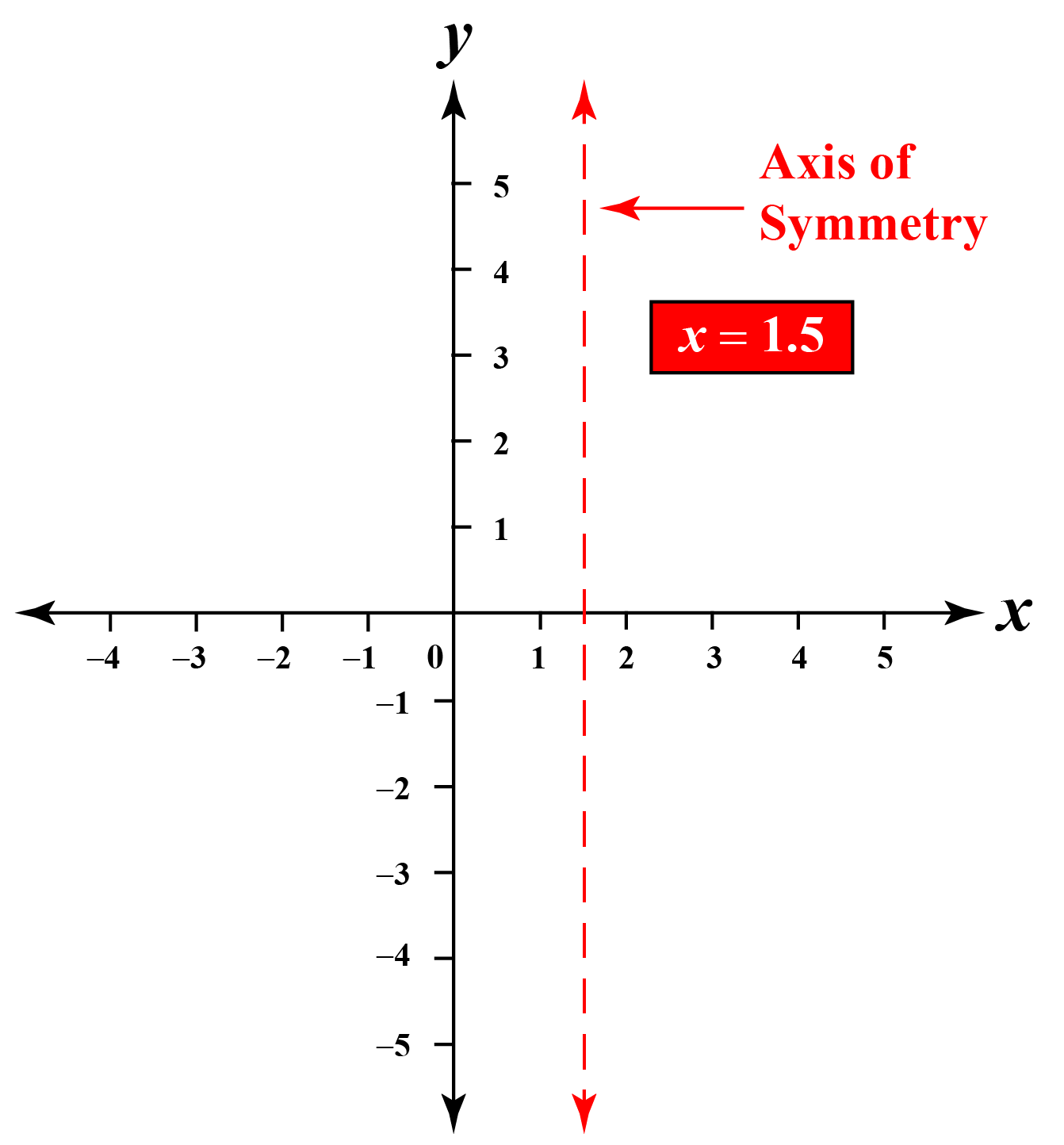 axis of symmetry in a graph