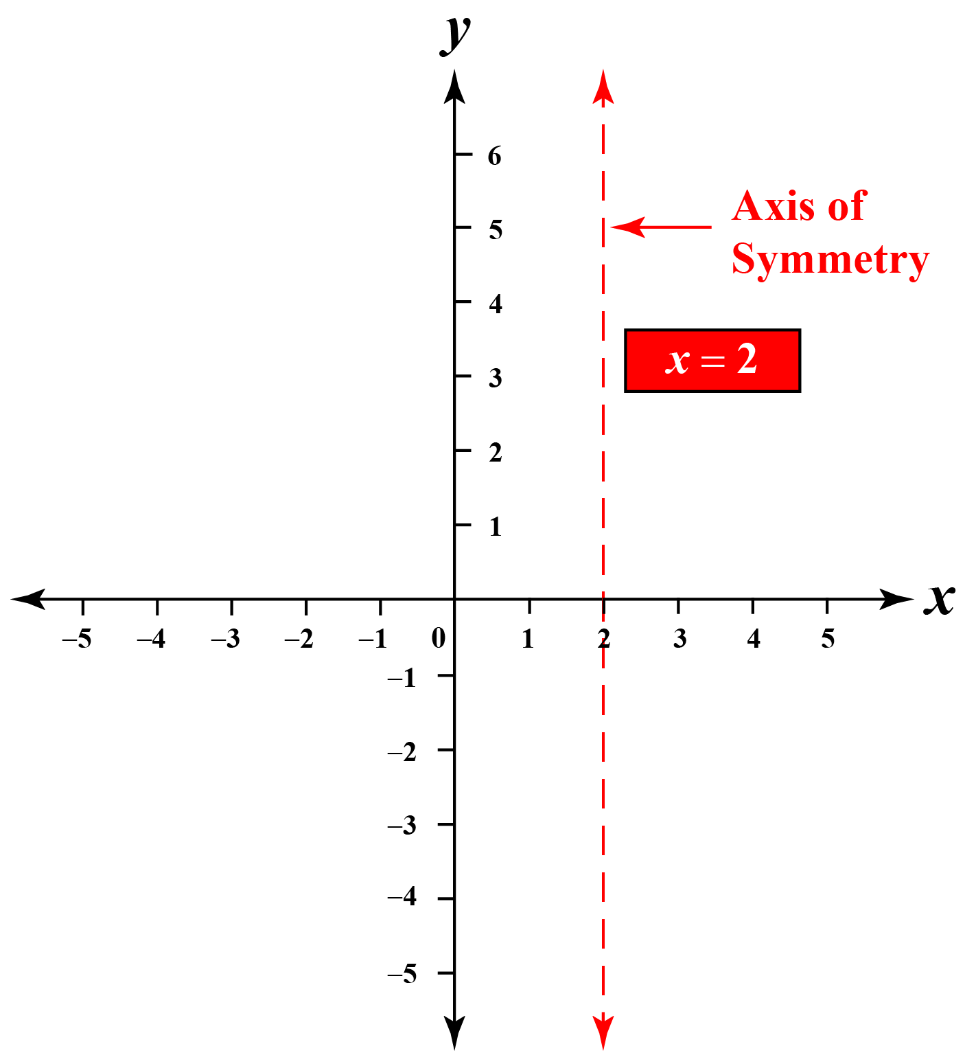 Axis of symmetry in graph