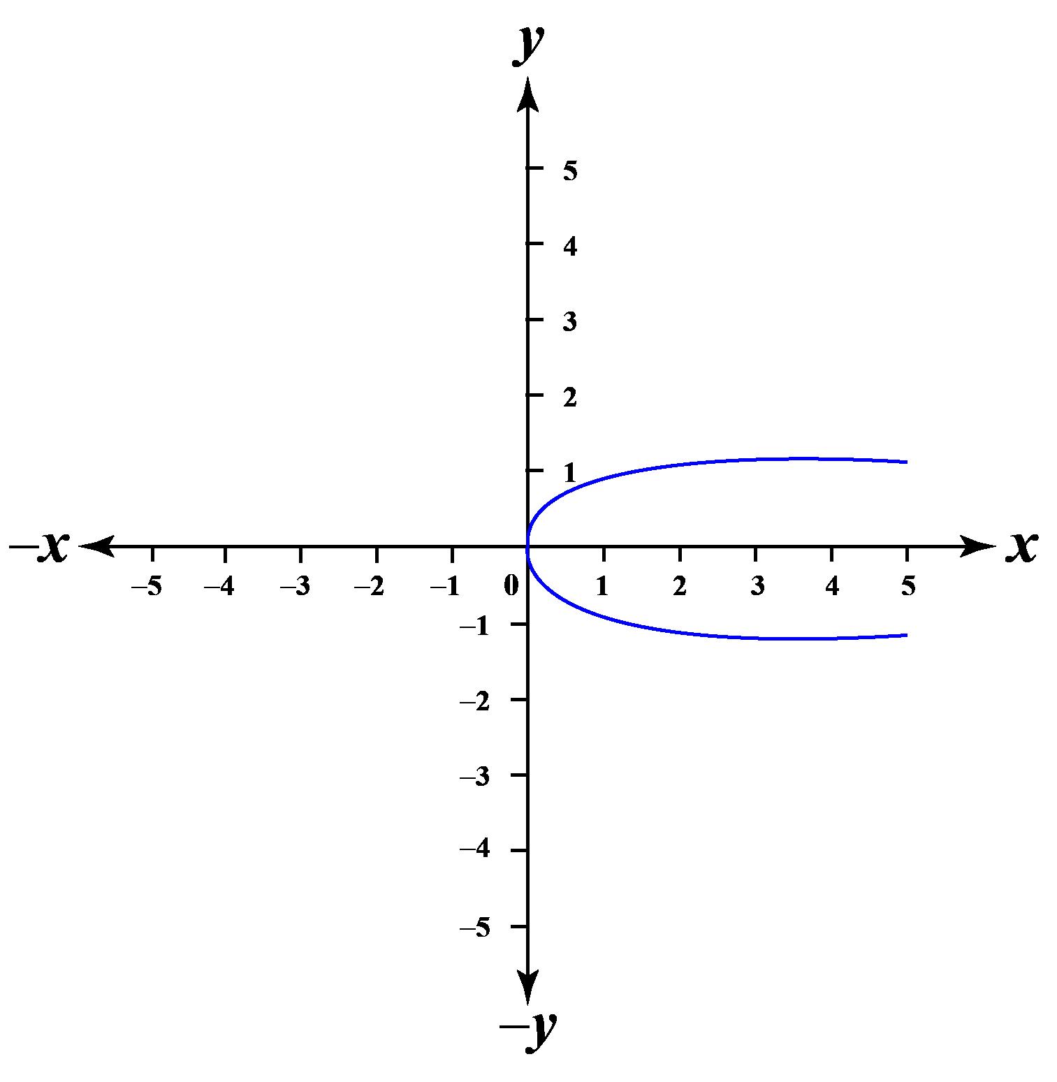 parabola in a graph