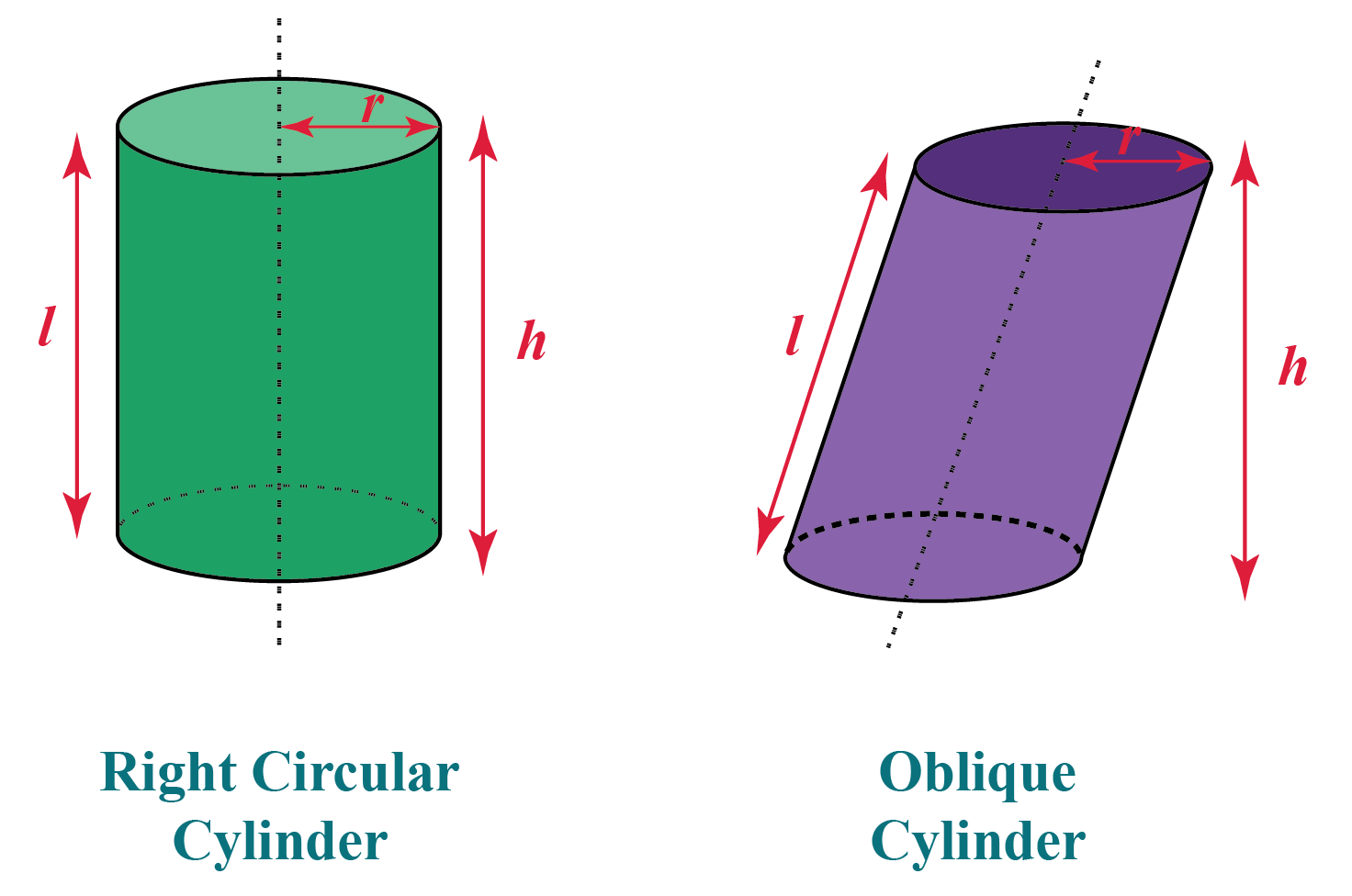 Right and Oblique cylinders with dimensions