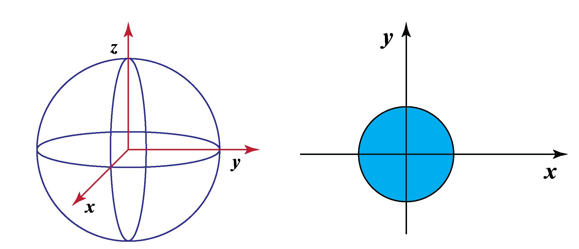 sphere in 3-dimension