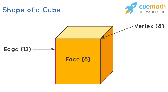 Shape of a Cube