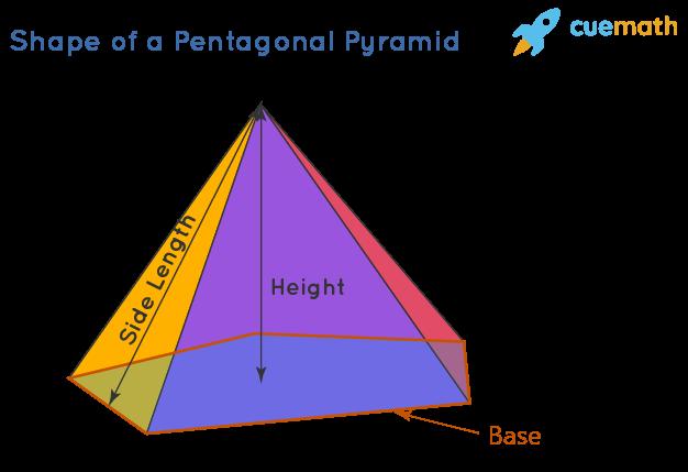 Shape of a Pentagonal Pyramid