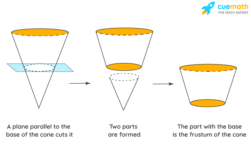 Volume of Conical Cylinder - Formation