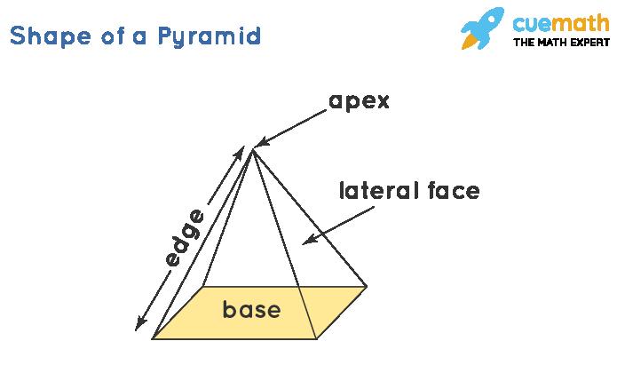 Shape of a Pyramid