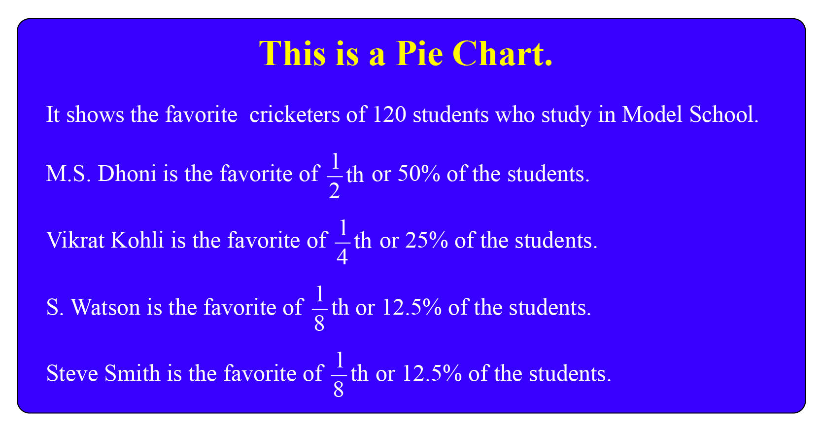 example of how to read a pie chart