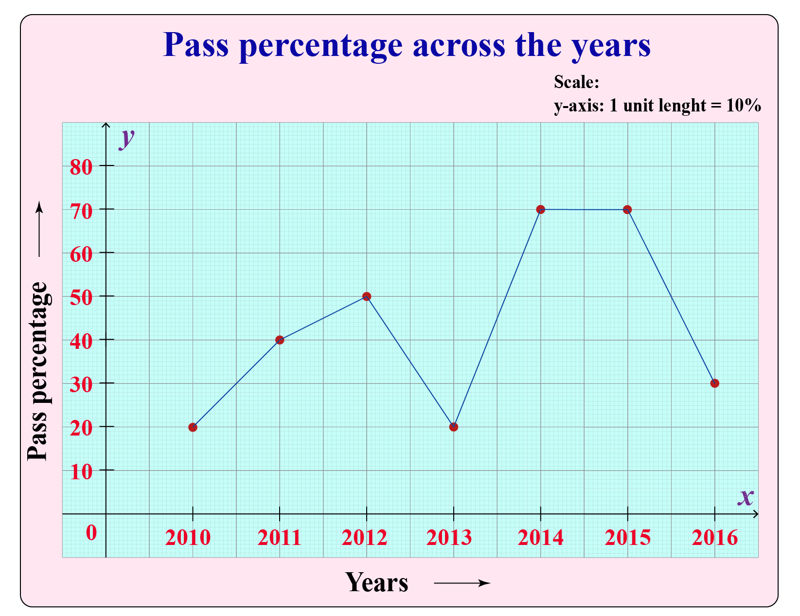 Line graph used for data handling
