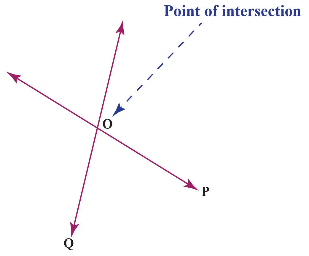 point of intersection of two lines.