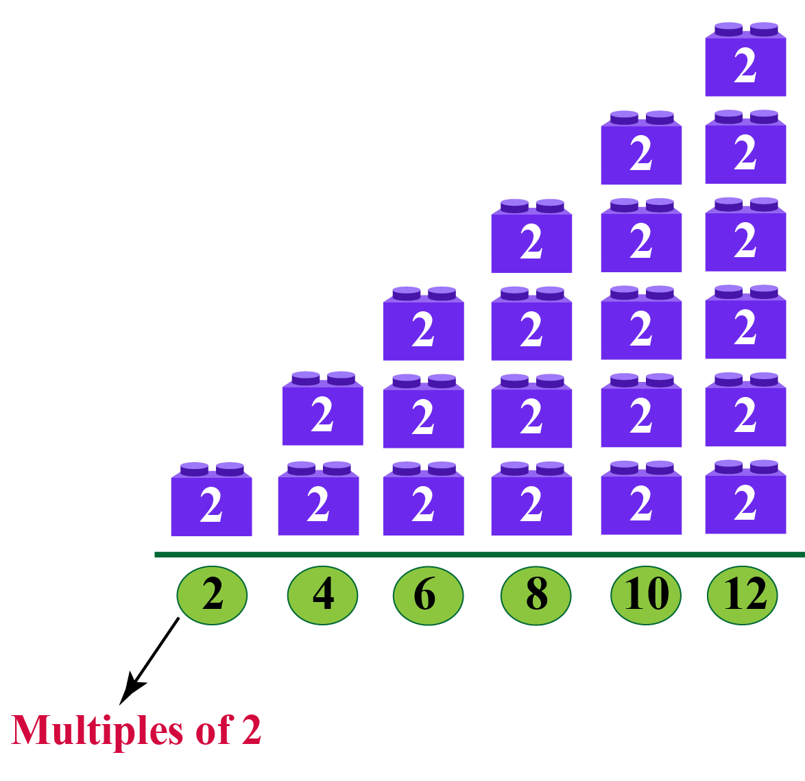 Block towers show the multiples of 2